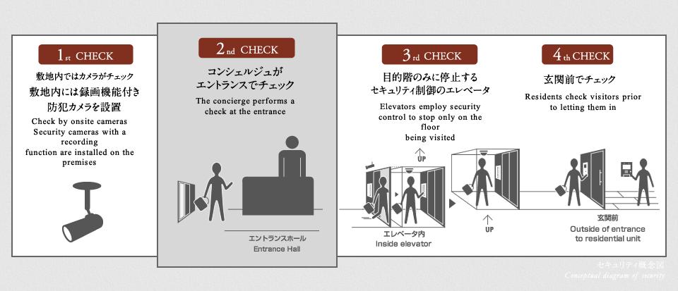 ラ・トゥール渋谷宇田川のセキュリティ