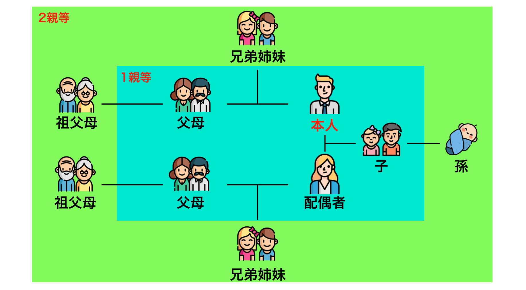2親等以内の家系図