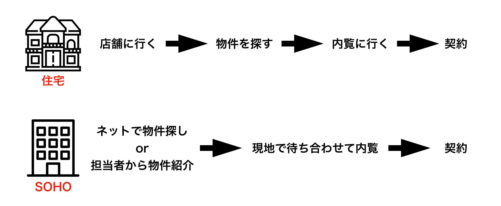 住宅とSOHOの契約までのイメージ図