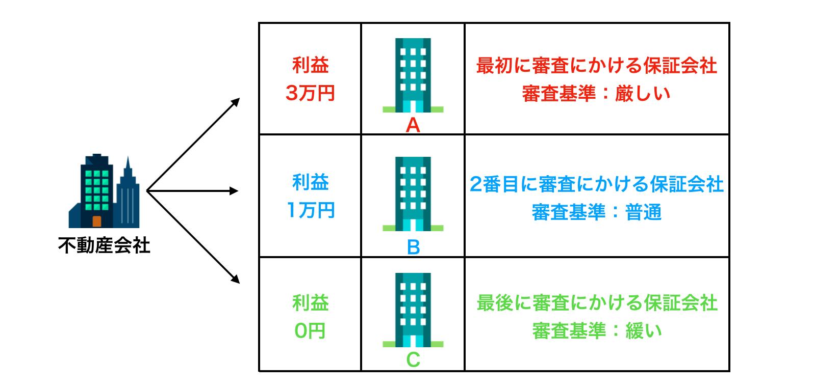 保証会社の審査基準を表した図