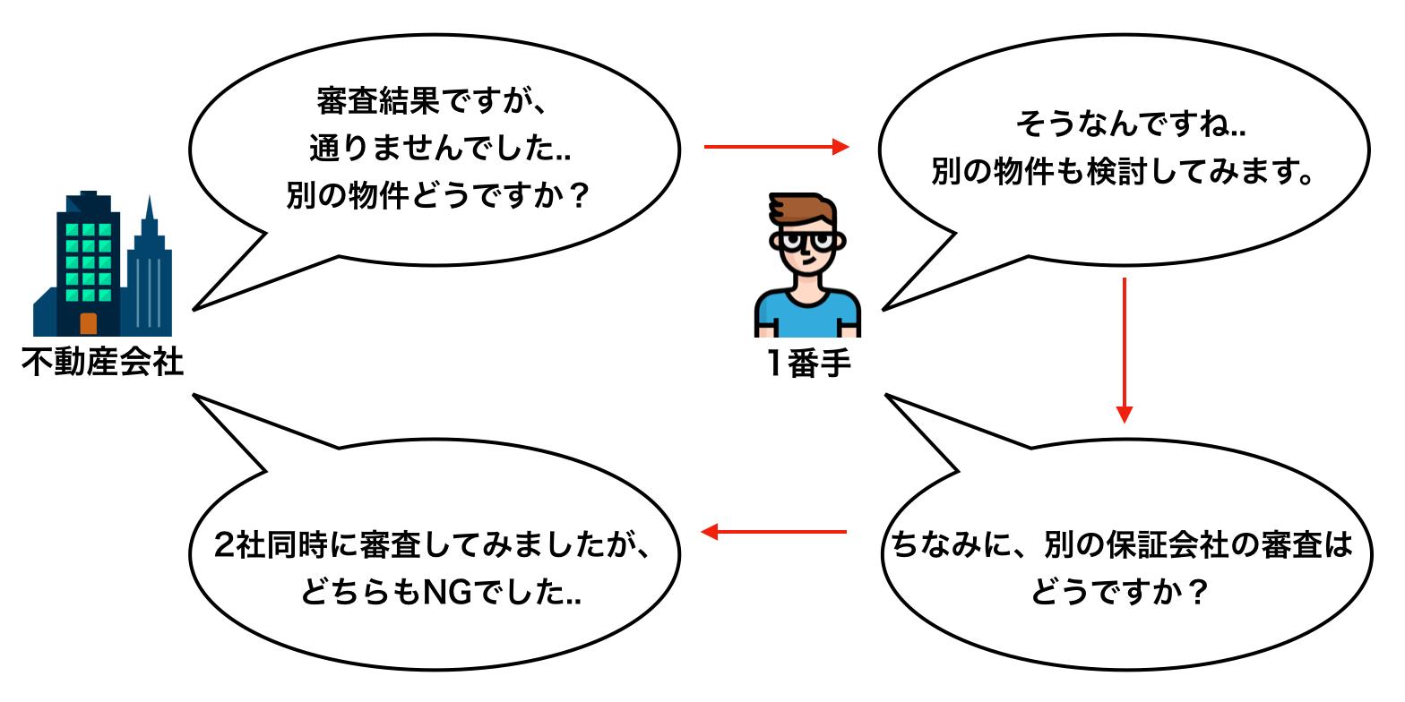 オリコ フォレント イン シュア 審査