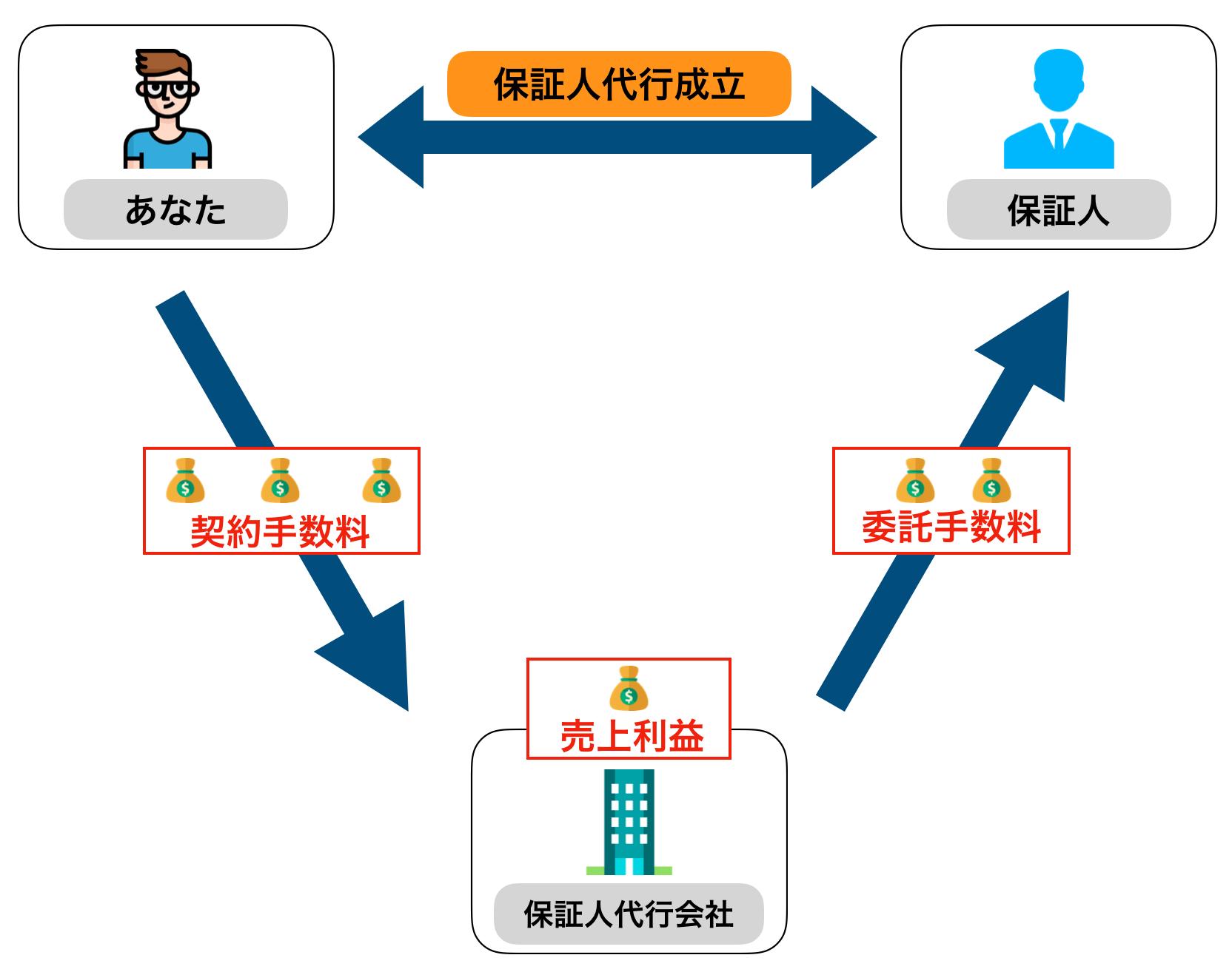 保証人代行のイメージ
