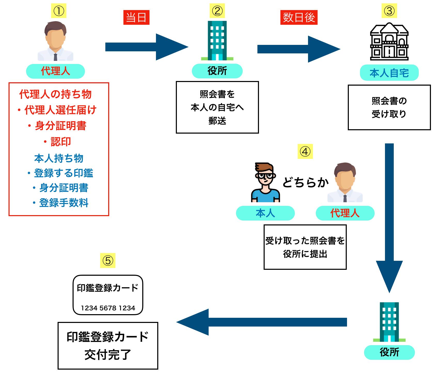 代理人による印鑑証明の登録手順