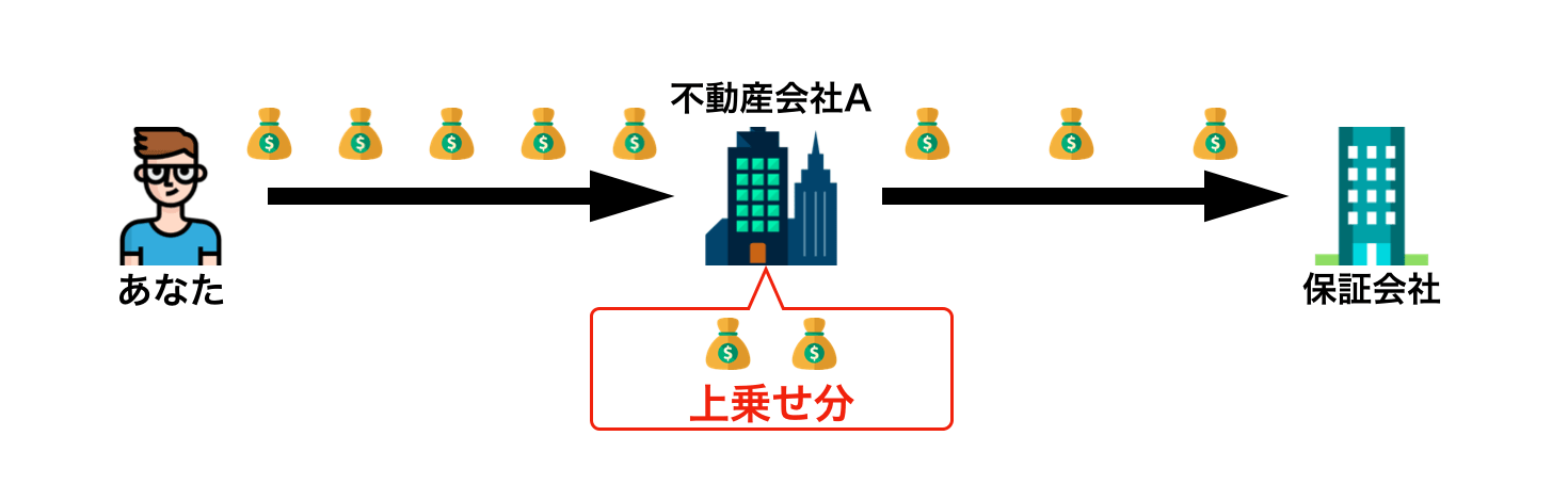 保証料の流れを表したイメージ図