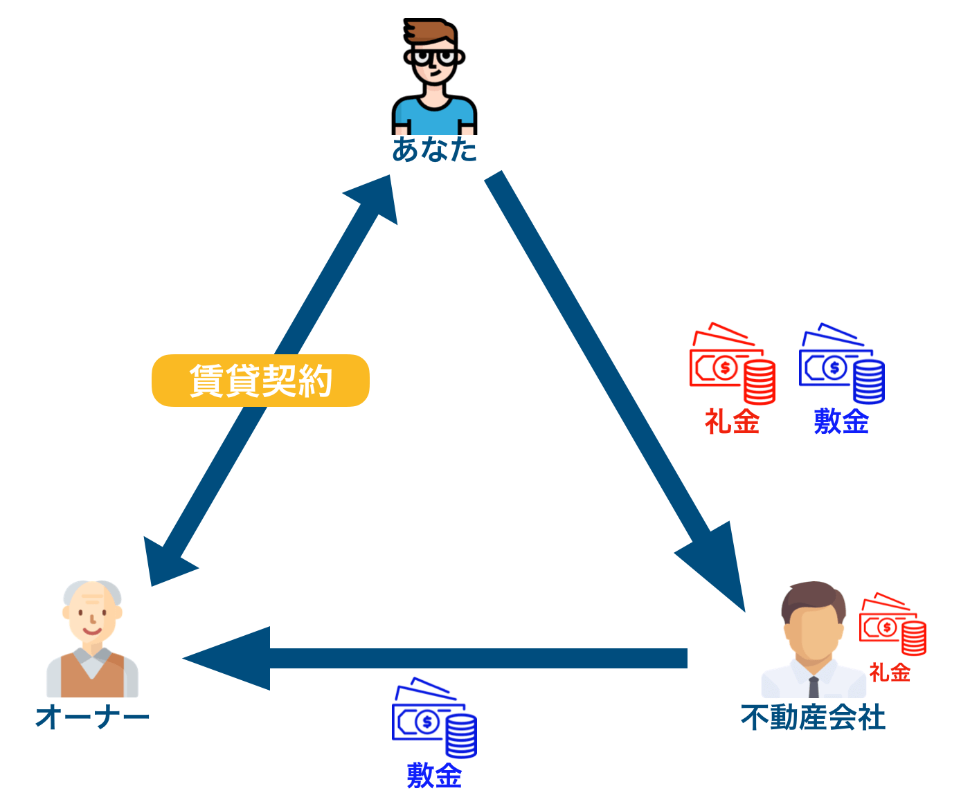 契約金の流れを表したイメージ②