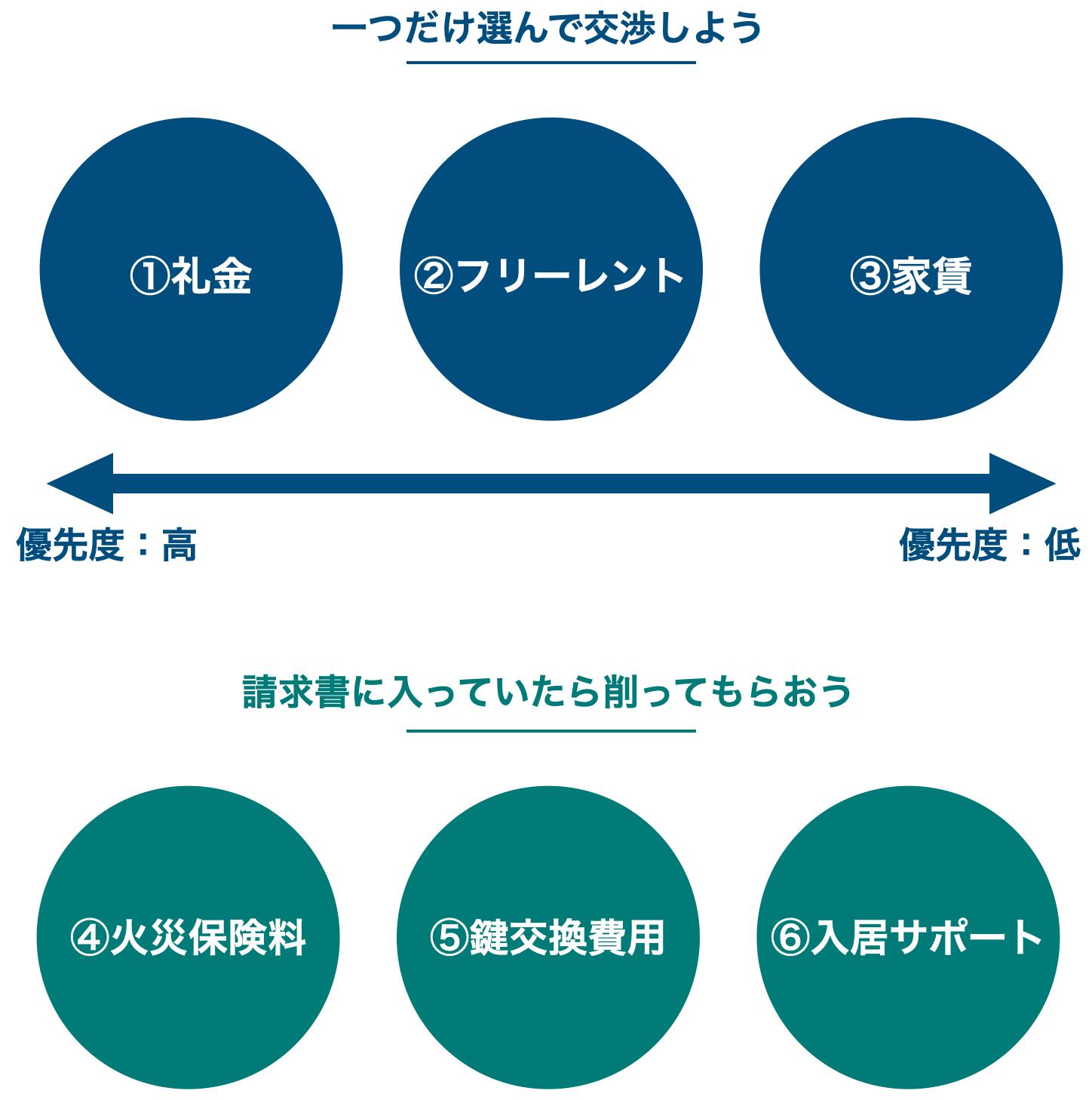 交渉する項目のイメージ