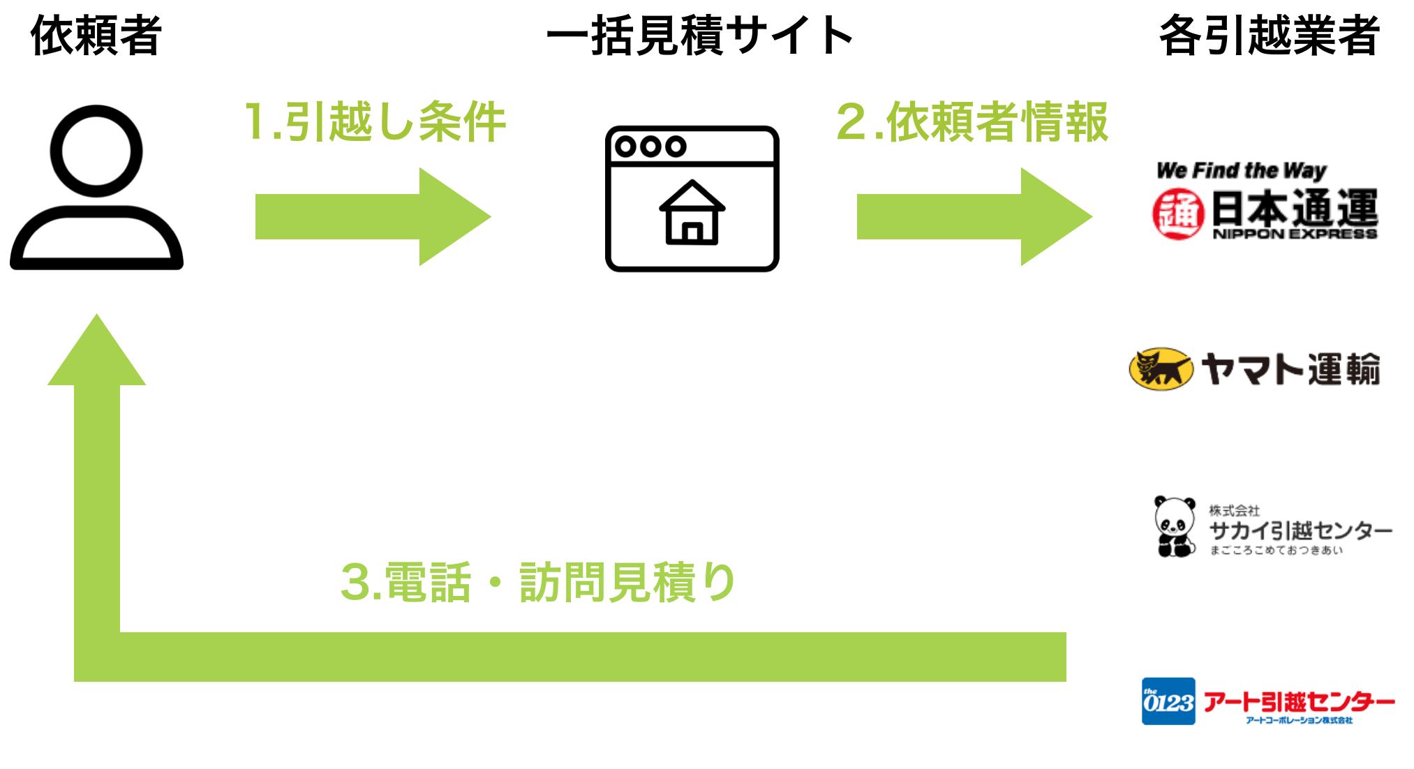 引越し見積りサイトの仕組みの図