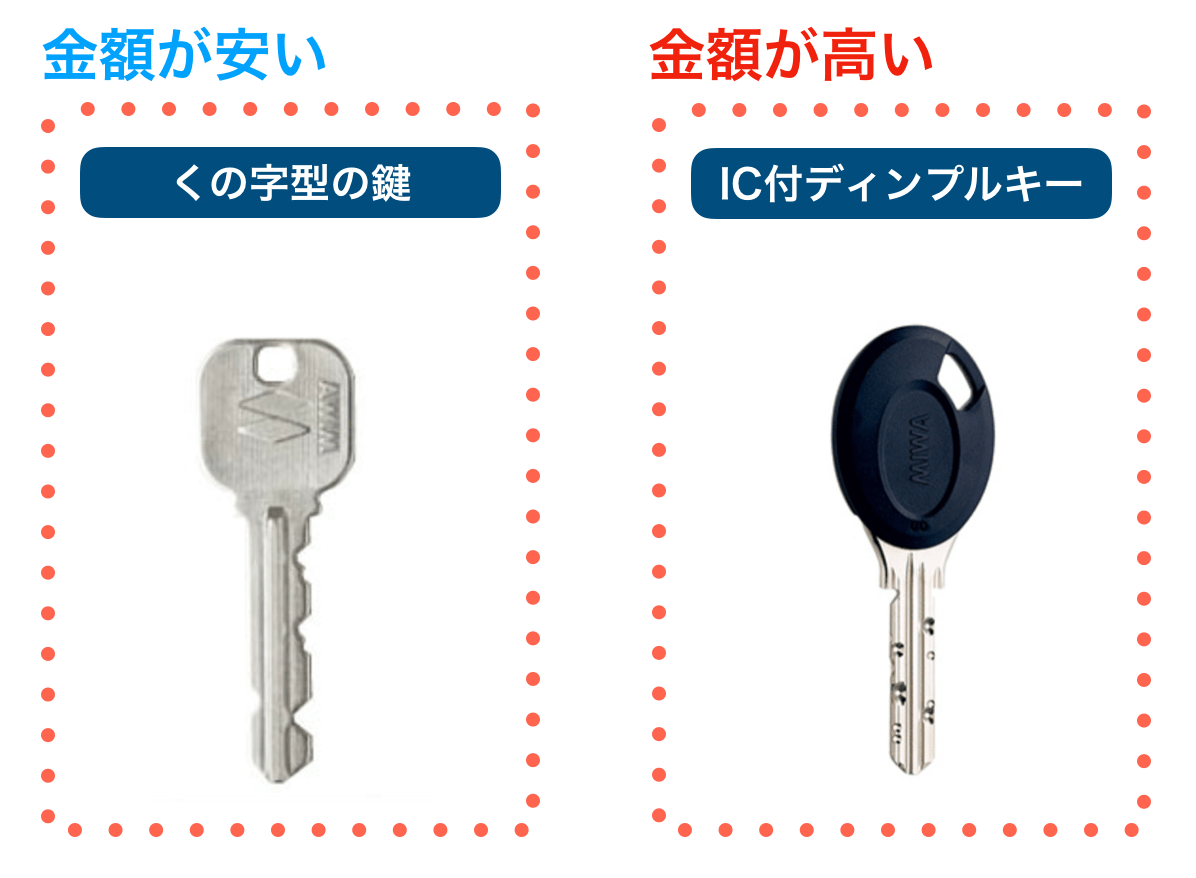 鍵の種類を表したイメージ