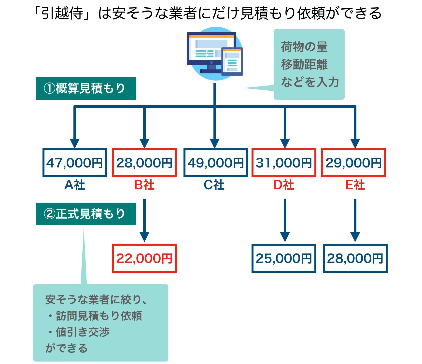 概算見積額のわかるサイトの説明の図
