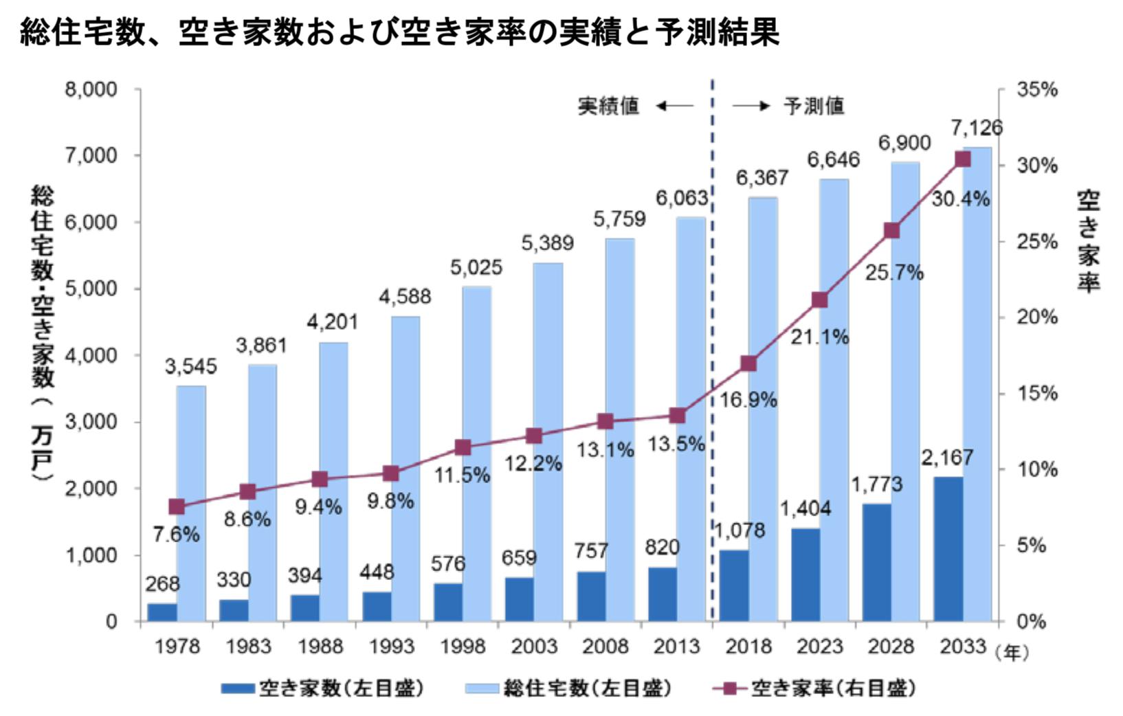 空き家数の過去の推移と予測