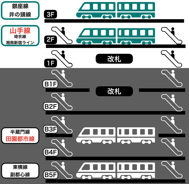 渋谷駅構内のイメージ