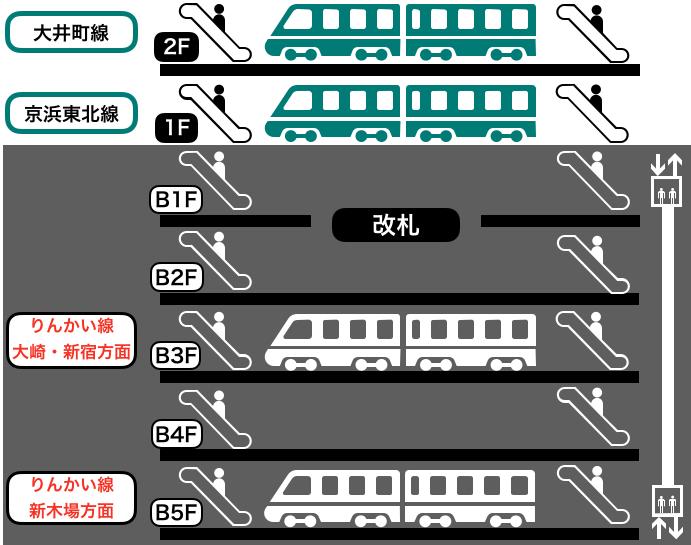 大井町駅の構内図
