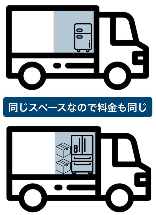 サカイ引越センターに冷蔵庫のみを運送した場合の説明図
