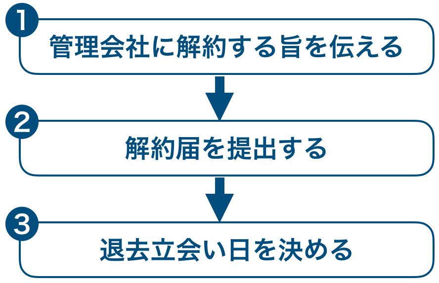 解約の手順
