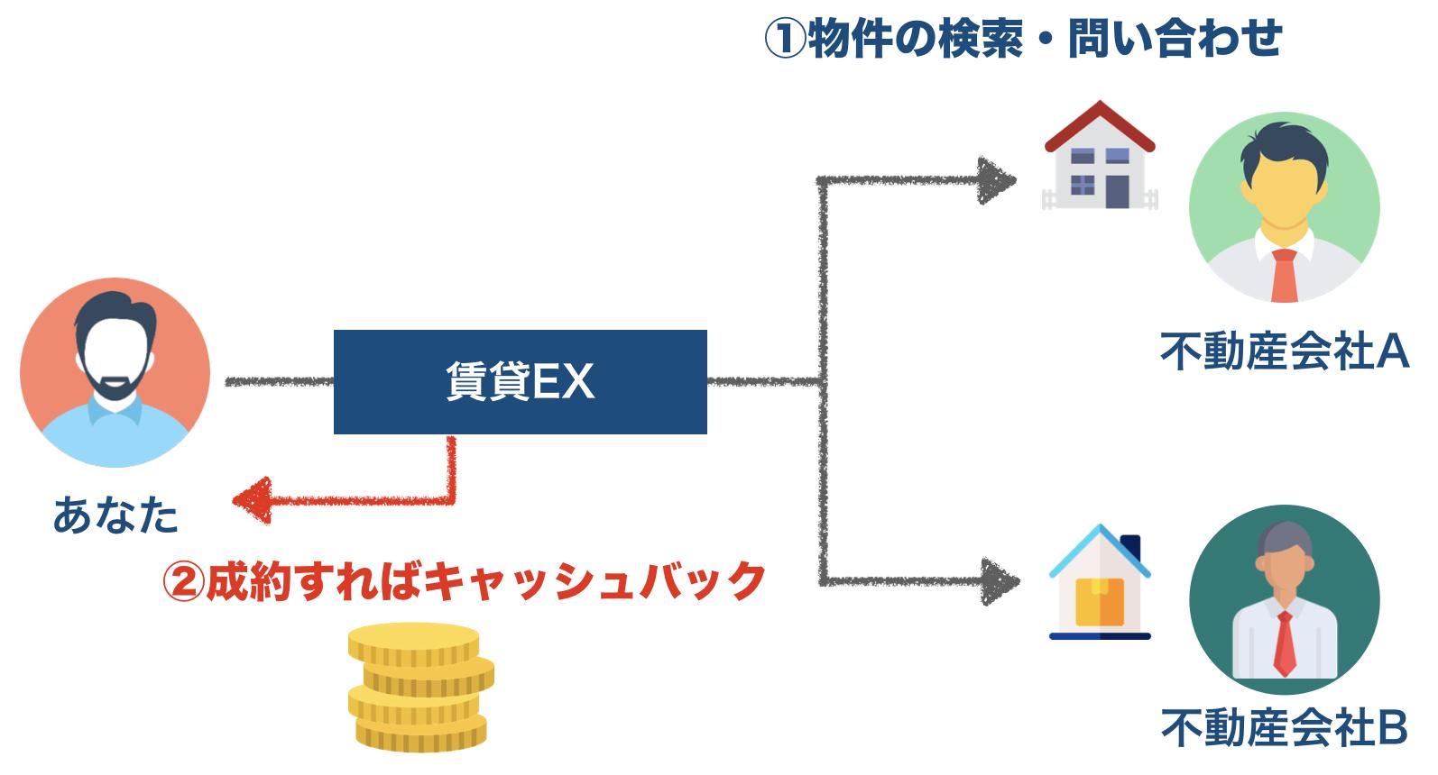 賃貸EXの利用の仕組み