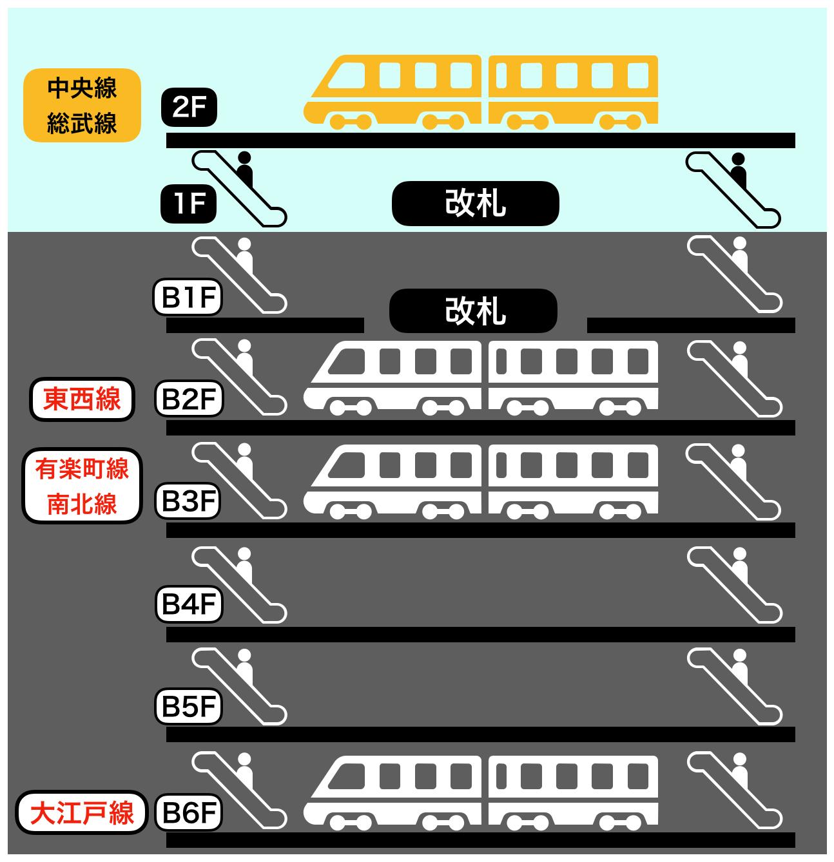 飯田橋駅の構内図