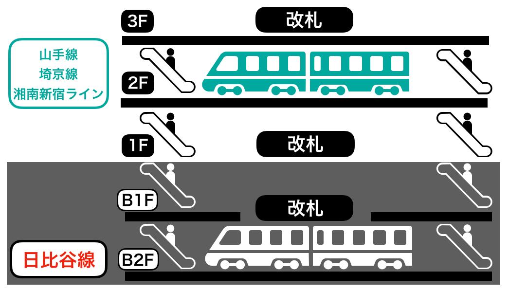 恵比寿駅の構内図