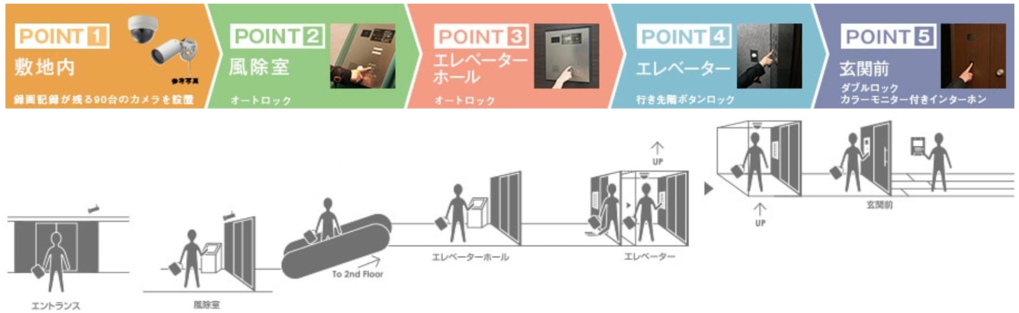 5段階セキュリティのイメージ