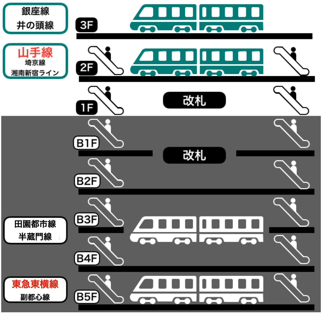渋谷駅の構内図