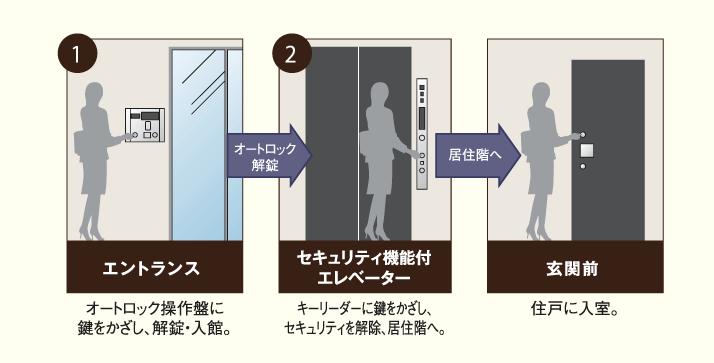 パークアクシス日本橋本町のセキュリティ