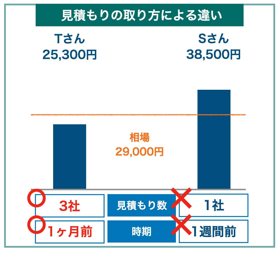 引越し料金の比較