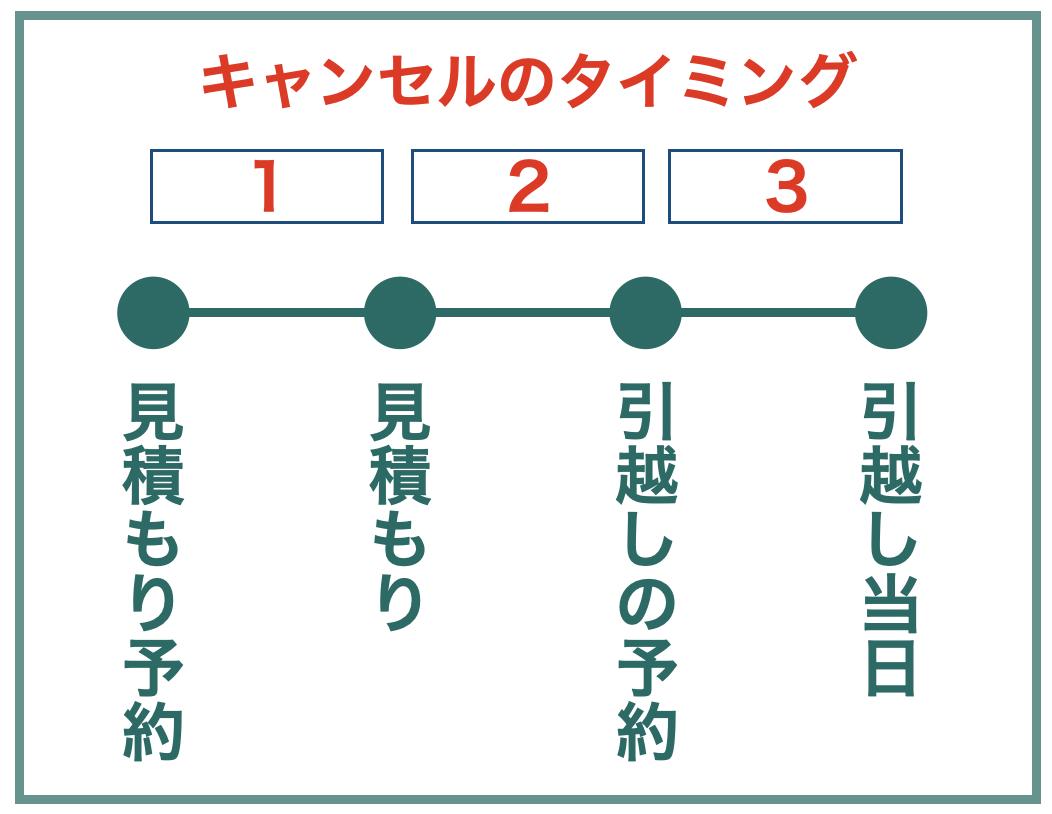 キャンセルのタイミングのイメージ図