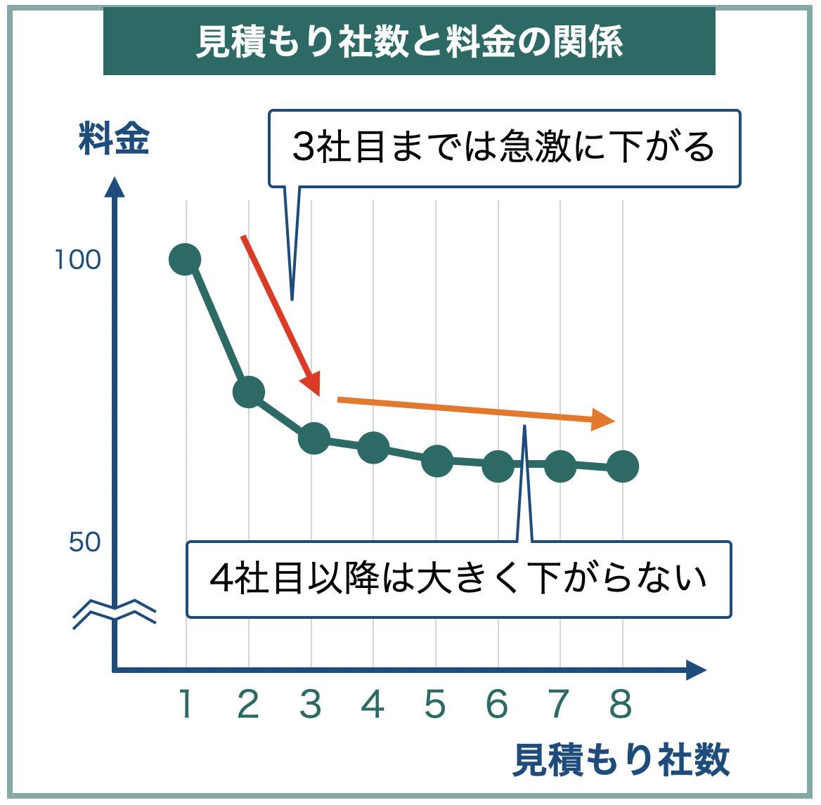 見積もり社数と料金の相関図