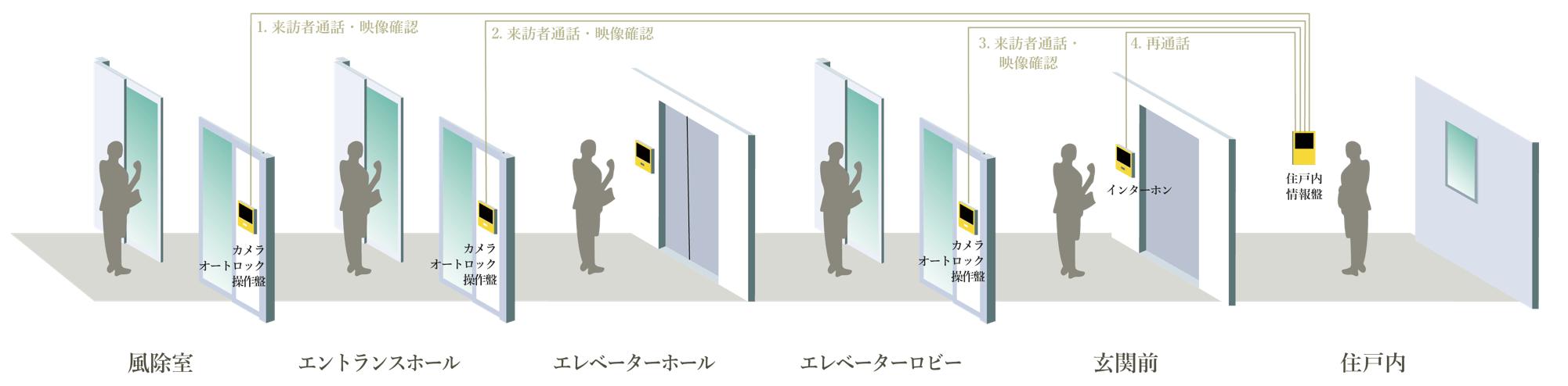勝どきビュータワーのセキュリティイメージ