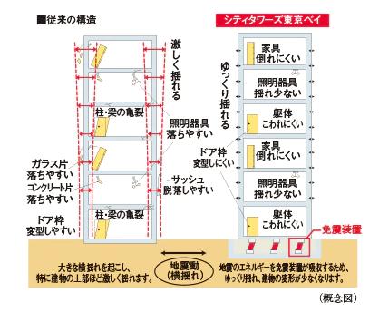 シティタワーズ東京ベイの構造