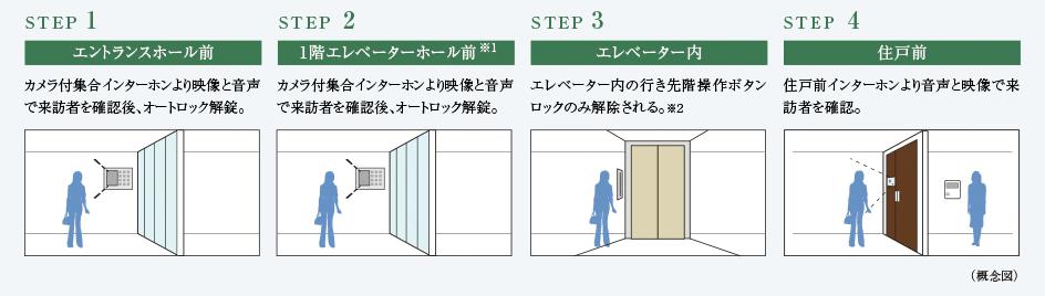 シティタワーズ東京ベイのセキュリティ