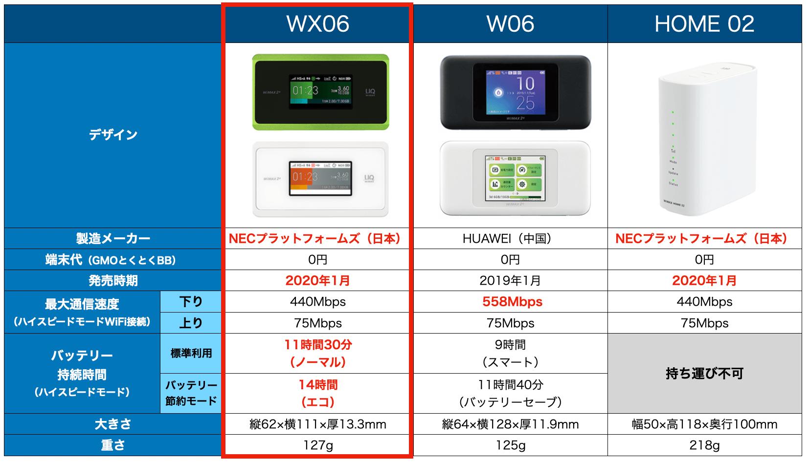 WiMAXの端末比較