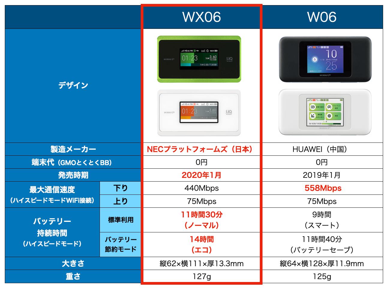 W06とWX06の比較