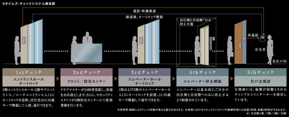 ザ・六本木東京のセキュリティ