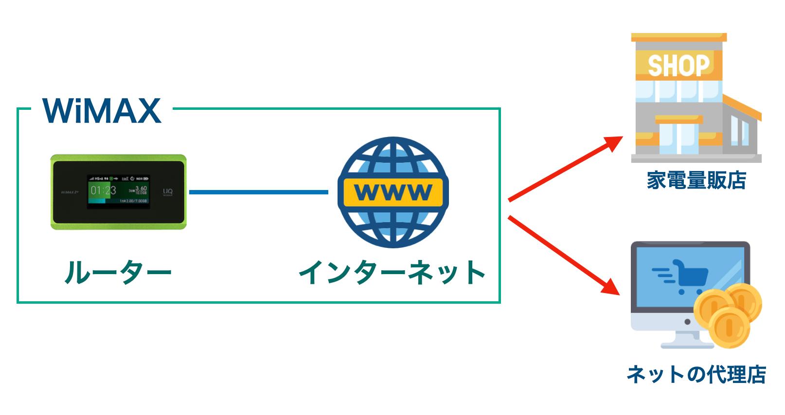 WiMAXの窓口