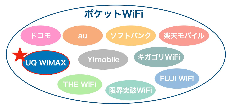 ポケットWi-Fiのサービス