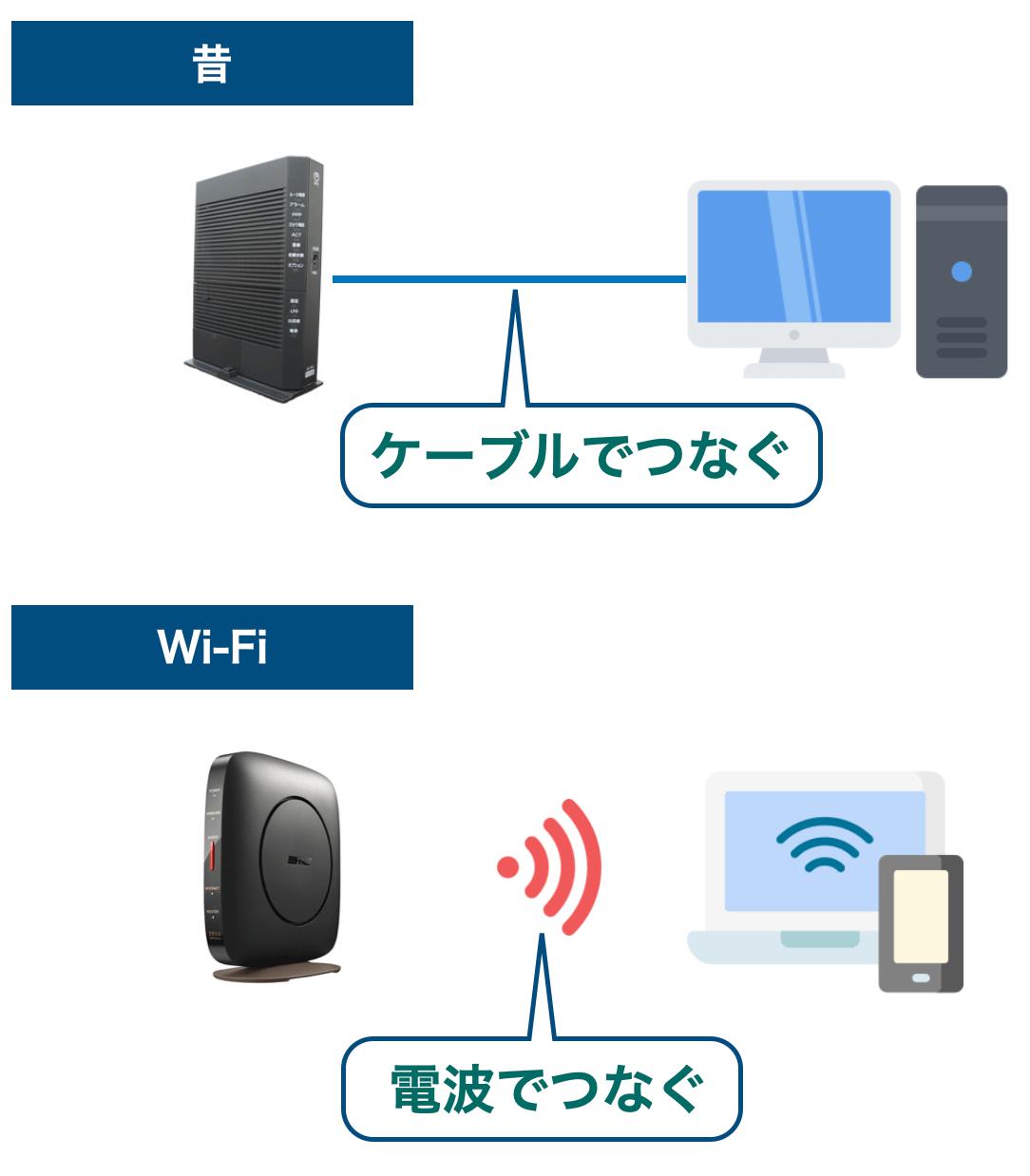 Wi-Fiと有線の解説