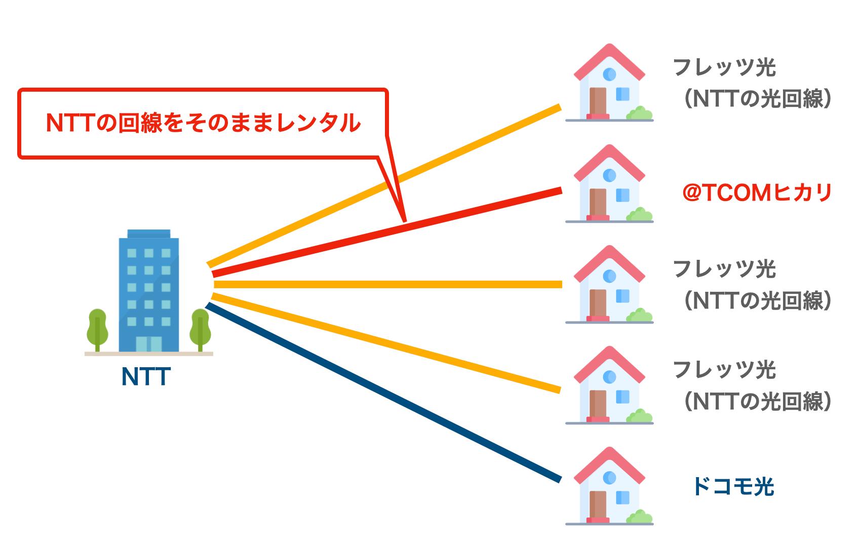 NTT回線を使う光回線