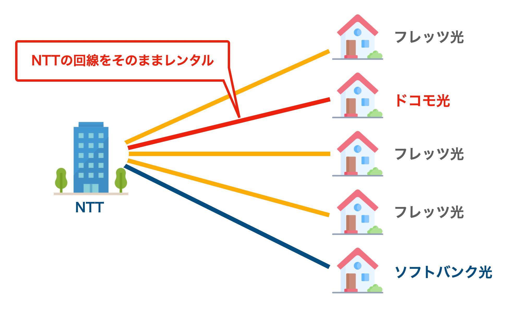 NTT回線のレンタル