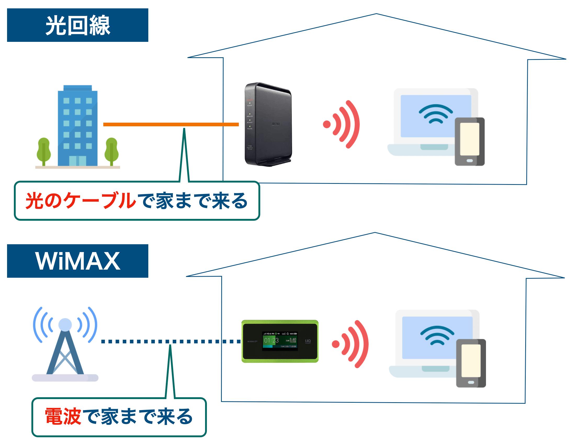 光回線とWiMAXの比較